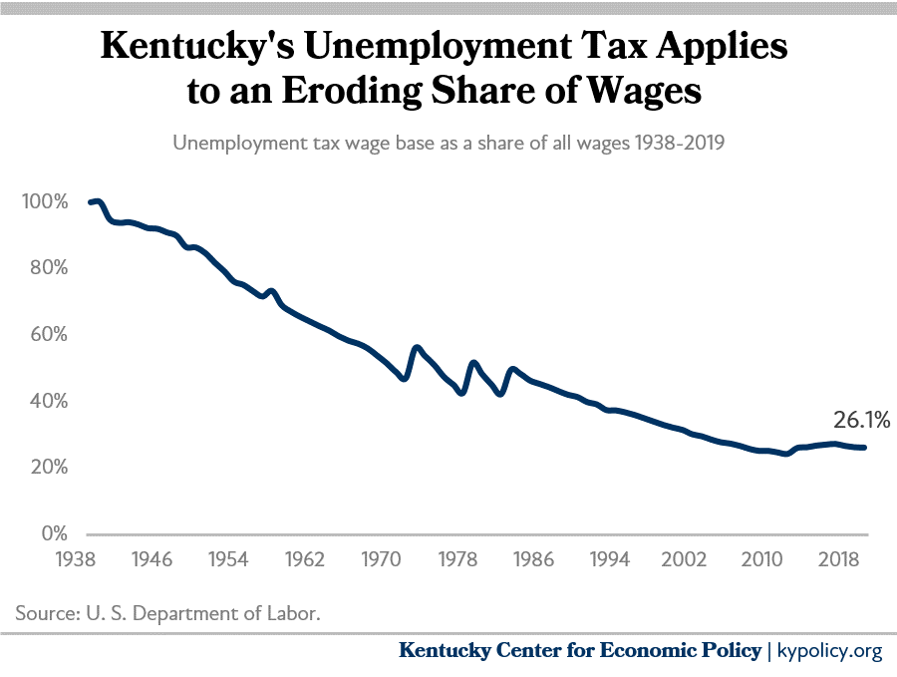 taxable wage base