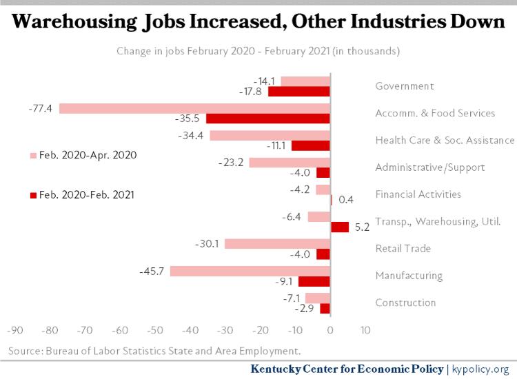Change in Jobs by Sector Feb 20 Feb 21 1