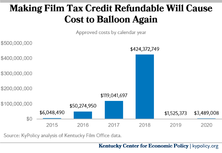 Film Tax Credit Costs Per Year