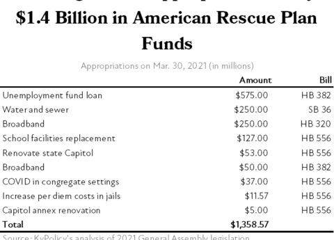 KY General Assembly American Rescue Plan Appropriations