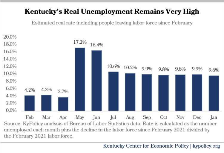 KY Unemployment Remains High