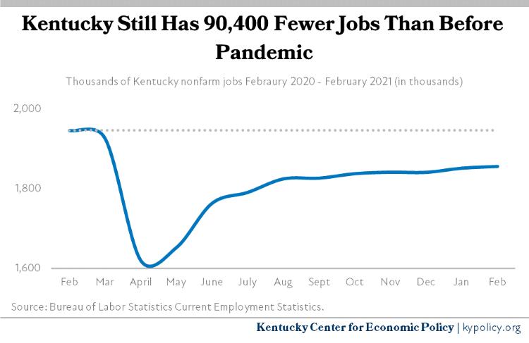 Kentucky Jobs Feb 20 Feb 21