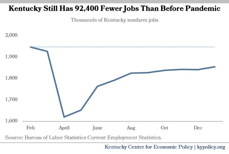 Kentucky Jobs through Jan 2021