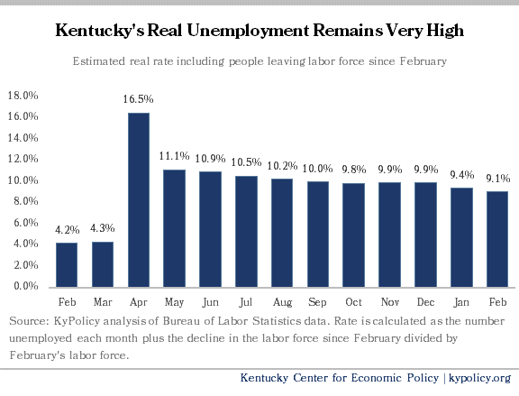 Real Unemployment in Kentucky Feb 20 Feb 21