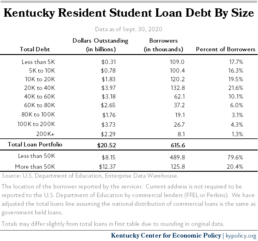 Kentucky Resident Student Loan Debt by Size