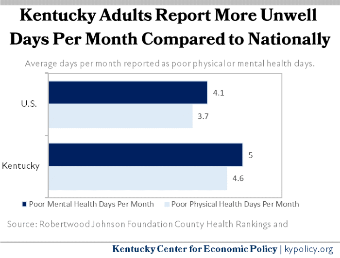 Kentucky Adults Monthly Unwell Days