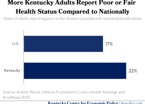 Kentucky Adults Self Reported Health Status