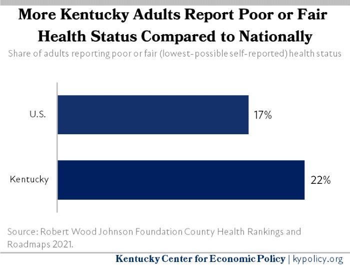 Kentucky Adults Self Reported Health Status