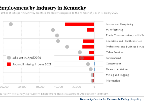 KY Employment by Industry 6.2021