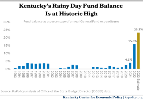 KY Rainy Day Fund Balance at Historic High1