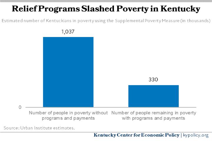 Kentuckians in Poverty 2021 Estimates1