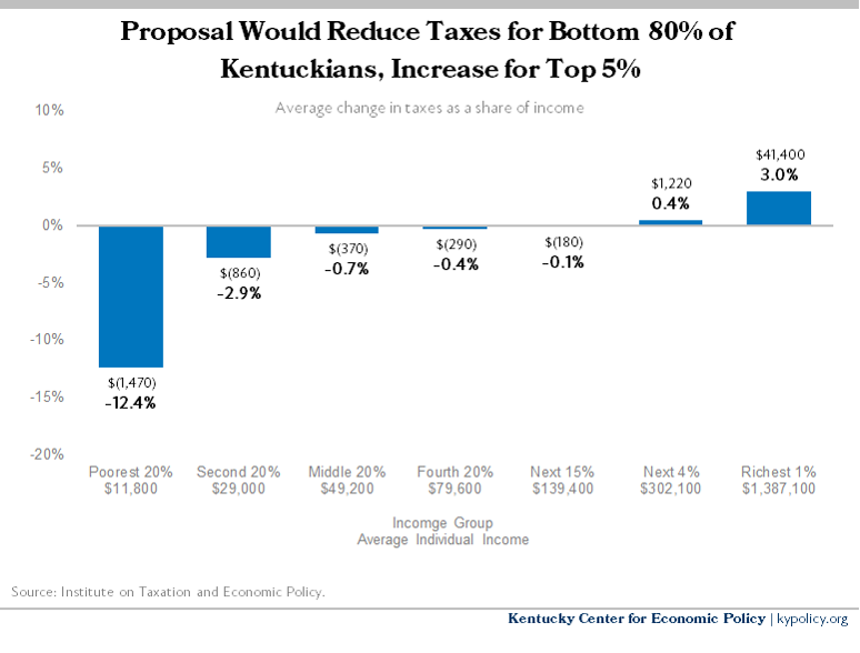Build Back Better Tax Rate Impact 2